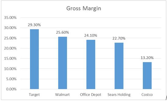 Costco Gross Margin